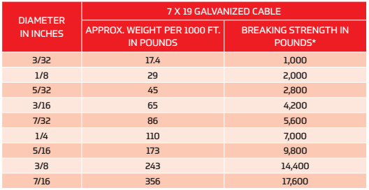 Galvanized Cable (7x7, 7x19, 7x7x7, Cable Laid) - All Rigging
