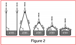 Wire Rope Slings - All Rigging